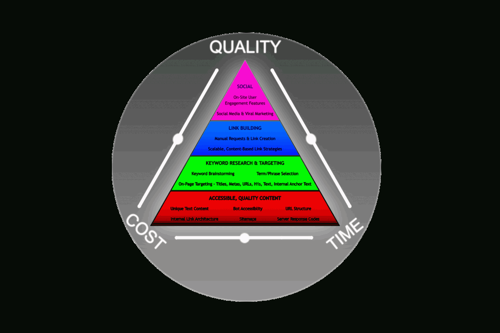 seo-quality-cost-time-pyramid